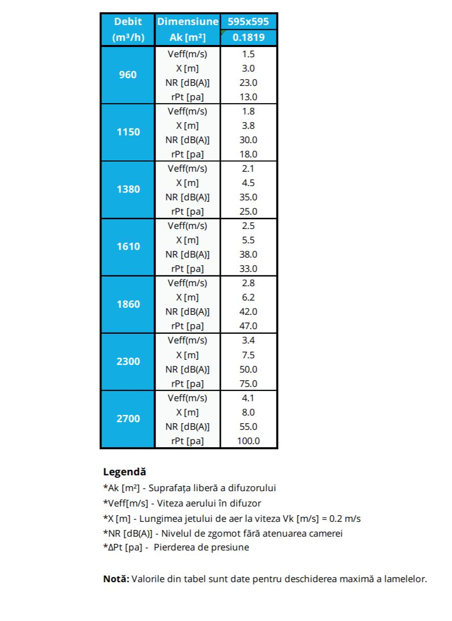 FD Tabel selectie